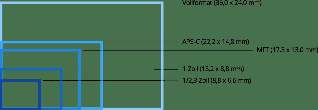 Richtige Kamera - Größenvergleich Sensoren